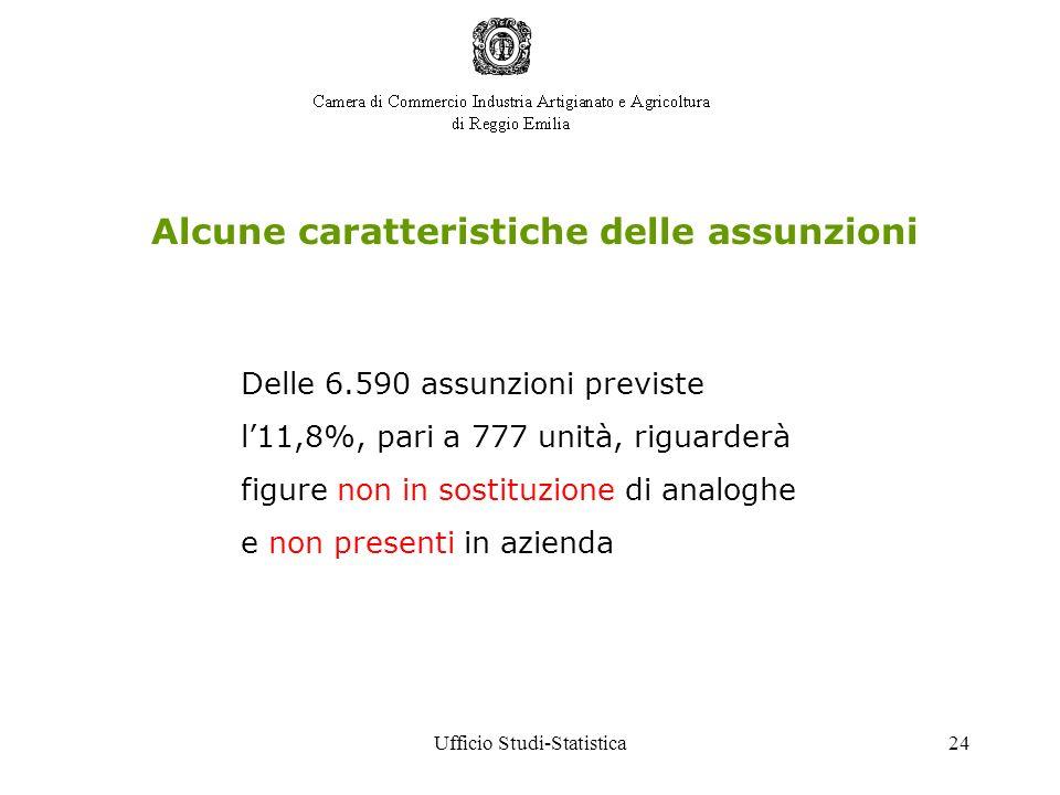 Ufficio Studi-Statistica24 Alcune caratteristiche delle assunzioni Delle 6.590 assunzioni previste l11,8%, pari a 777 unità, riguarderà figure non in sostituzione di analoghe e non presenti in azienda