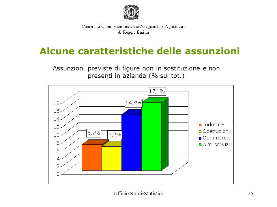 Ufficio Studi-Statistica25 Alcune caratteristiche delle assunzioni Assunzioni previste di figure non in sostituzione e non presenti in azienda (% sul