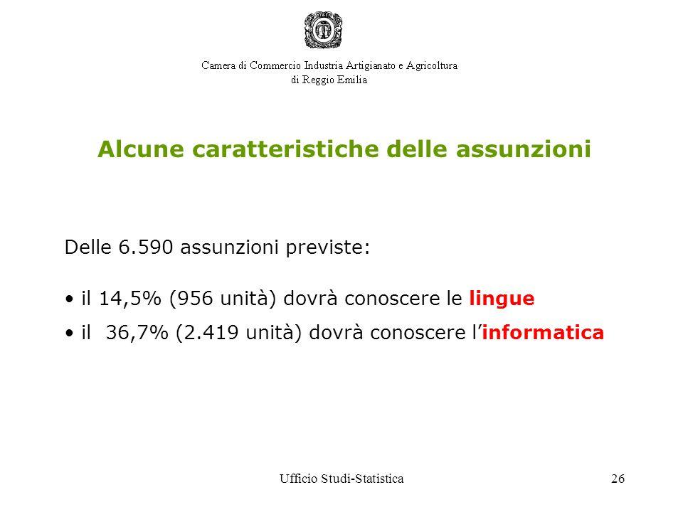 Ufficio Studi-Statistica26 Alcune caratteristiche delle assunzioni Delle 6.590 assunzioni previste: il 14,5% (956 unità) dovrà conoscere le lingue il 36,7% (2.419 unità) dovrà conoscere linformatica