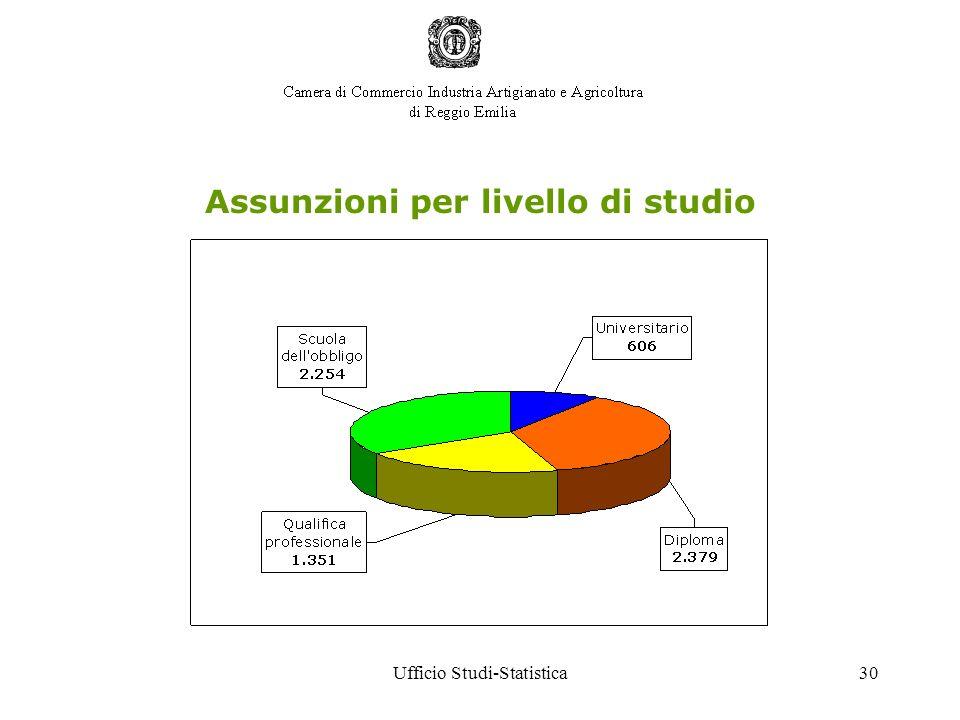 Ufficio Studi-Statistica30 Assunzioni per livello di studio