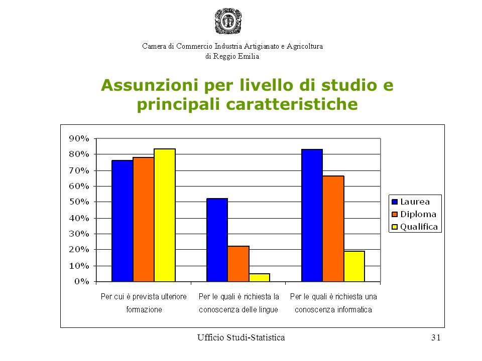 Ufficio Studi-Statistica31 Assunzioni per livello di studio e principali caratteristiche