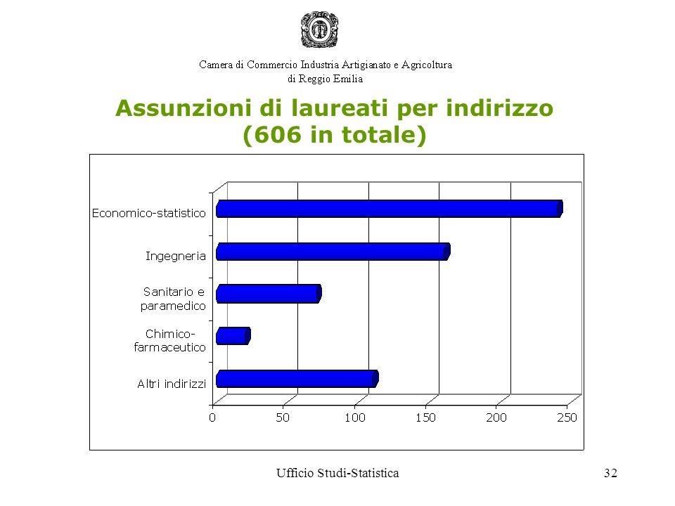 Ufficio Studi-Statistica32 Assunzioni di laureati per indirizzo (606 in totale)