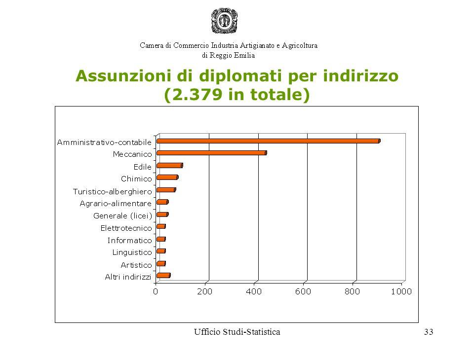 Ufficio Studi-Statistica33 Assunzioni di diplomati per indirizzo (2.379 in totale)