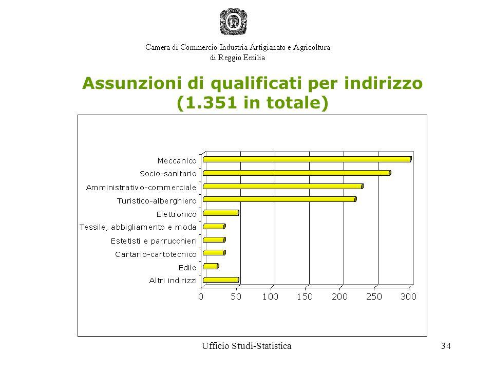 Ufficio Studi-Statistica34 Assunzioni di qualificati per indirizzo (1.351 in totale)