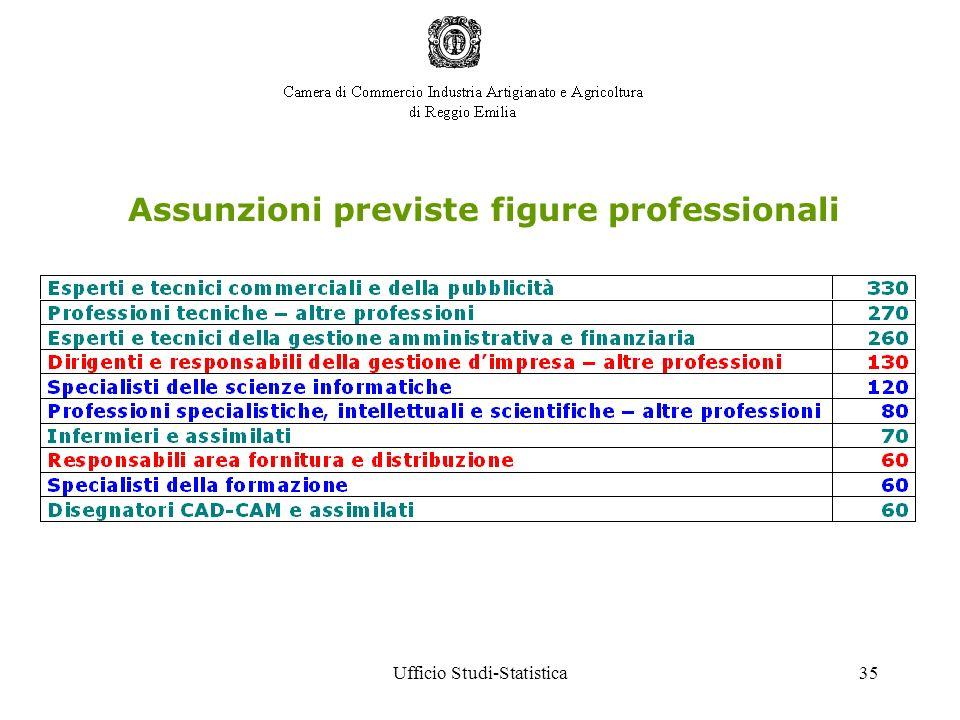 Ufficio Studi-Statistica35 Assunzioni previste figure professionali