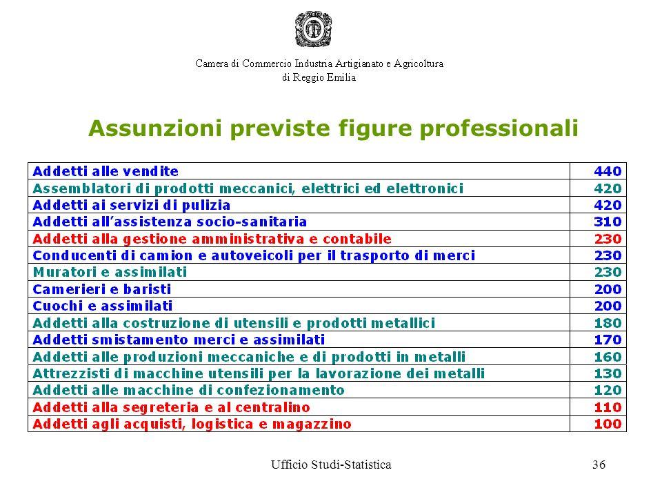 Ufficio Studi-Statistica36 Assunzioni previste figure professionali