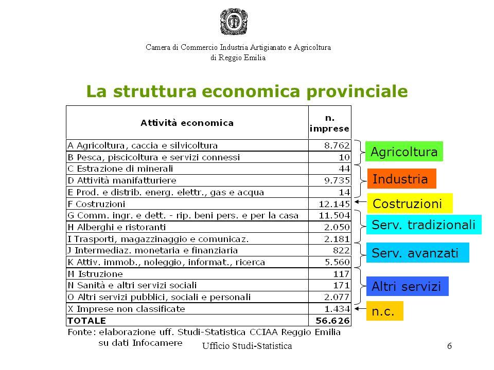 Ufficio Studi-Statistica6 La struttura economica provinciale Agricoltura Industria Serv. tradizionali Serv. avanzati Altri servizi Costruzioni n.c.