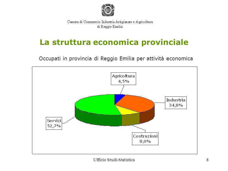 Ufficio Studi-Statistica8 La struttura economica provinciale Occupati in provincia di Reggio Emilia per attività economica