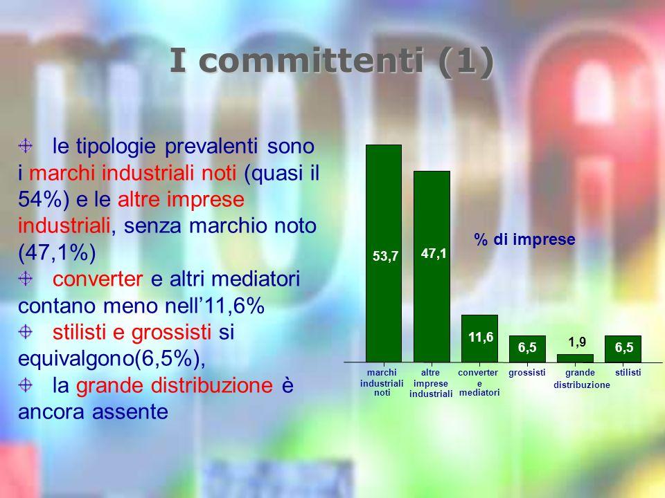 I committenti (1) le tipologie prevalenti sono i marchi industriali noti (quasi il 54%) e le altre imprese industriali, senza marchio noto (47,1%) converter e altri mediatori contano meno nell11,6% stilisti e grossisti si equivalgono(6,5%), la grande distribuzione è ancora assente stilistigrande distribuzione grossisticonverter e mediatori altre imprese industriali marchi industriali noti % di imprese 6,5 1,9 6,5 11,6 47,1 53,7