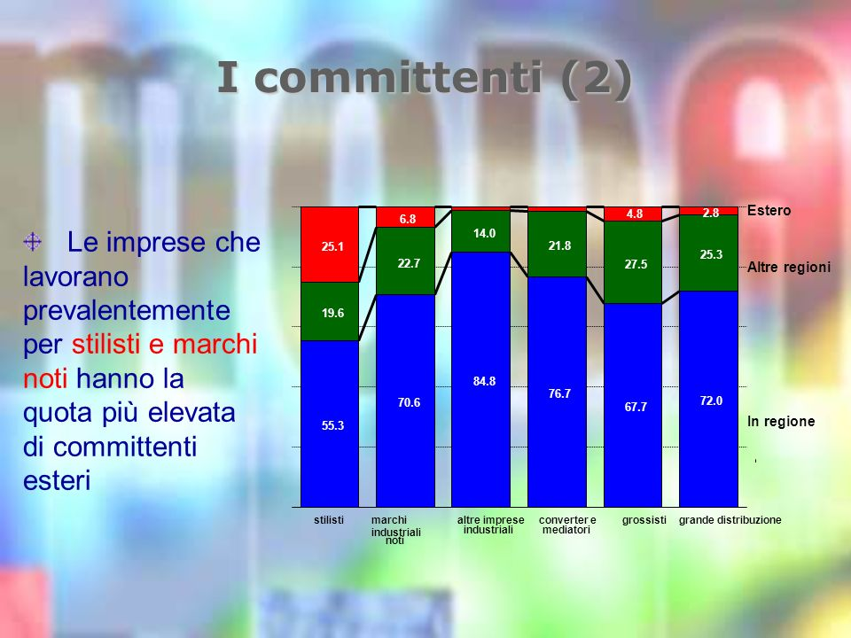 I committenti (2) Le imprese che lavorano prevalentemente per stilisti e marchi noti hanno la quota più elevata di committenti esteri stilistimarchi industriali noti altre imprese industriali converter e mediatori grossistigrande distribuzione 55.3 70.6 84.8 76.7 67.7 72.0 19.6 22.7 14.0 21.8 27.5 25.3 25.1 6.8 4.8 2.8 Estero Altre regioni In regione