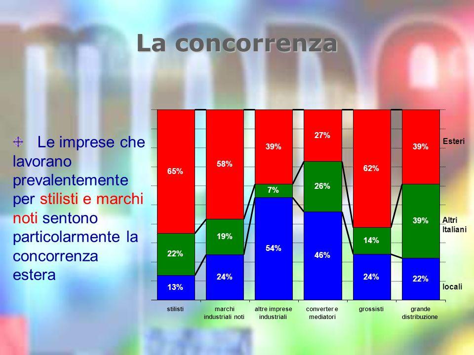La concorrenza Le imprese che lavorano prevalentemente per stilisti e marchi noti sentono particolarmente la concorrenza estera 13% 24% 54% 46% 24% 22% 19% 7% 26% 14% 39% 65% 58% 39% 27% 62% 39% stilistimarchi industriali noti altre imprese industriali converter e mediatori grossistigrande distribuzione Esteri Altri Italiani locali