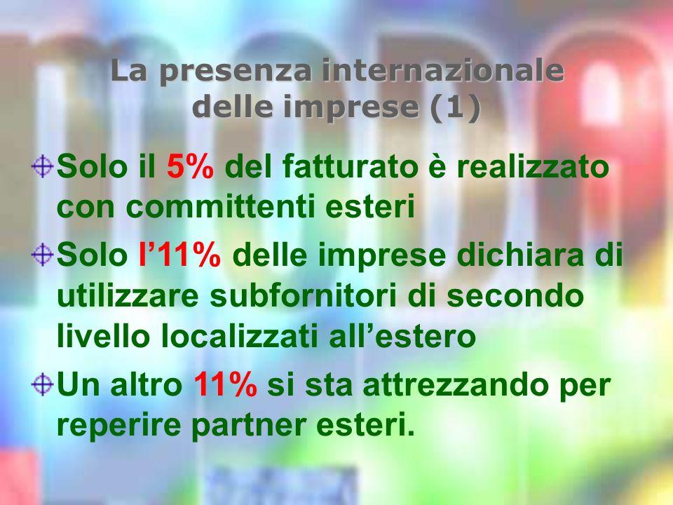La presenza internazionale delle imprese (1) Solo il 5% del fatturato è realizzato con committenti esteri Solo l11% delle imprese dichiara di utilizzare subfornitori di secondo livello localizzati allestero Un altro 11% si sta attrezzando per reperire partner esteri.