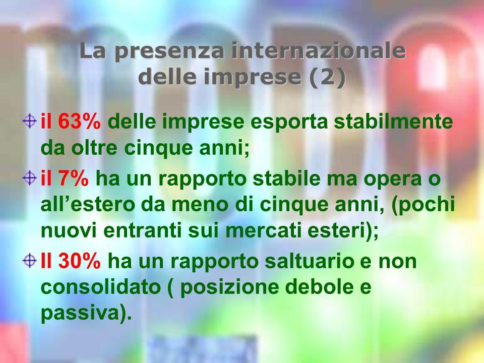 La presenza internazionale delle imprese (2) il 63% delle imprese esporta stabilmente da oltre cinque anni; il 7% ha un rapporto stabile ma opera o allestero da meno di cinque anni, (pochi nuovi entranti sui mercati esteri); Il 30% ha un rapporto saltuario e non consolidato ( posizione debole e passiva).