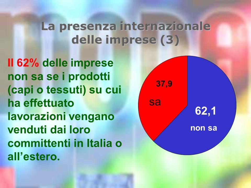La presenza internazionale delle imprese (3) Il 62% delle imprese non sa se i prodotti (capi o tessuti) su cui ha effettuato lavorazioni vengano venduti dai loro committenti in Italia o allestero.
