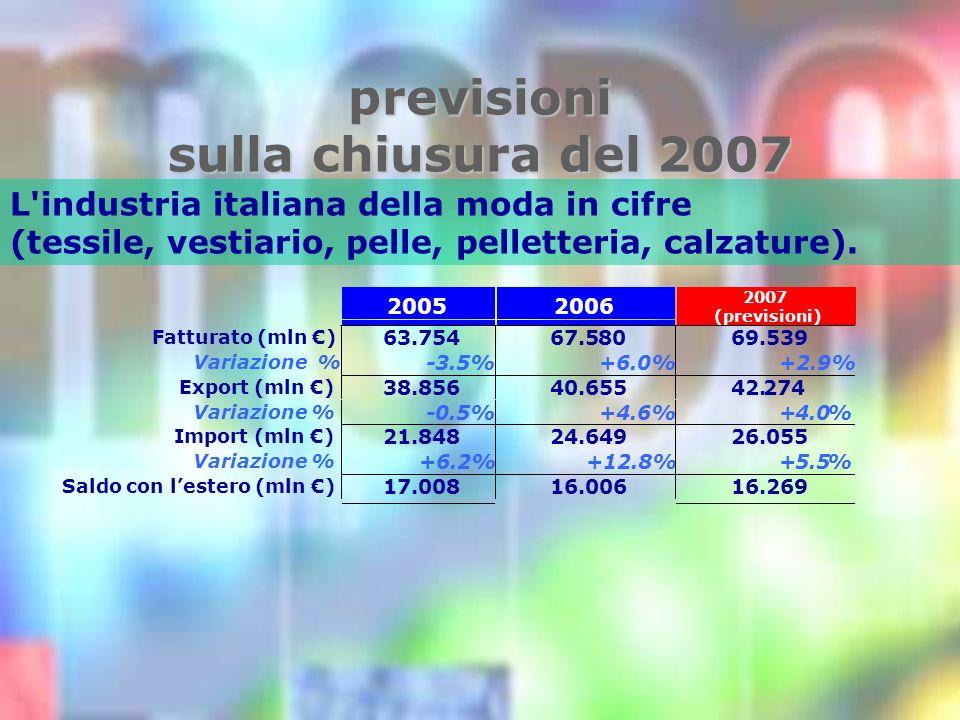 previsioni sulla chiusura del 2007 L industria italiana della moda in cifre (tessile, vestiario, pelle, pelletteria, calzature).
