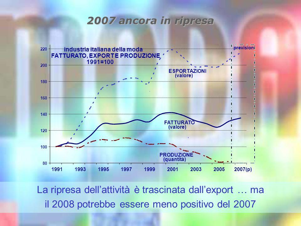 2007 ancora in ripresa La ripresa dellattività è trascinata dallexport … ma il 2008 potrebbe essere meno positivo del 2007