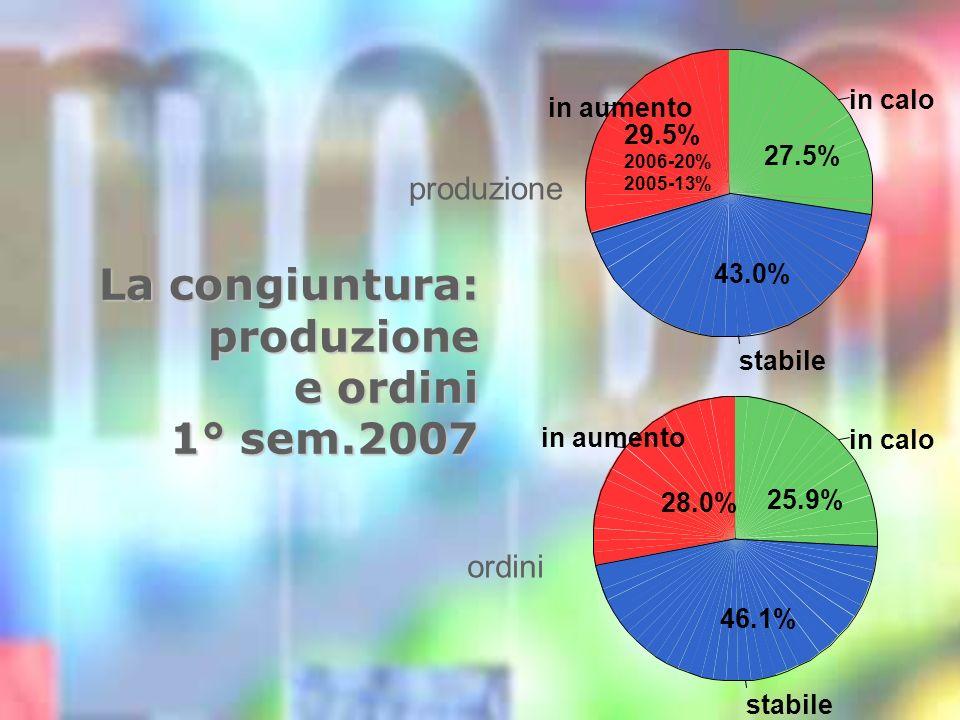 La congiuntura: produzione e ordini 1° sem.2007 ordini produzione in aumento 29.5% 2006-20% 2005-13% stabile 43.0% in calo 27.5% in aumento 28.0% stabile 46.1% in calo 25.9%