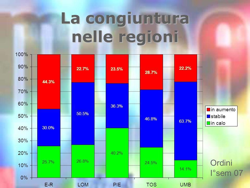 La congiuntura nelle regioni Ordini I°sem 07 25.7% 26.8% 40.2% 24.5% 14.1% 30.0% 50.5% 36.3% 46.8% 63.7% 44.3% 22.7% 23.5% 28.7% 22.2% 0% 10% 20% 30% 40% 50% 60% 70% 80% 90% 100% E-RLOMPIETOSUMB in aumento stabile in calo
