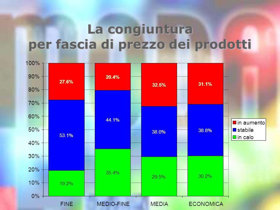 La congiuntura per fascia di prezzo dei prodotti 19.2% 35.4% 29.5% 30.2% 53.1% 44.1% 38.0% 38.8% 27.6% 20.4% 32.5% 31.1% 0% 10% 20% 30% 40% 50% 60% 70% 80% 90% 100% FINEMEDIO-FINEMEDIAECONOMICA in aumento stabile in calo
