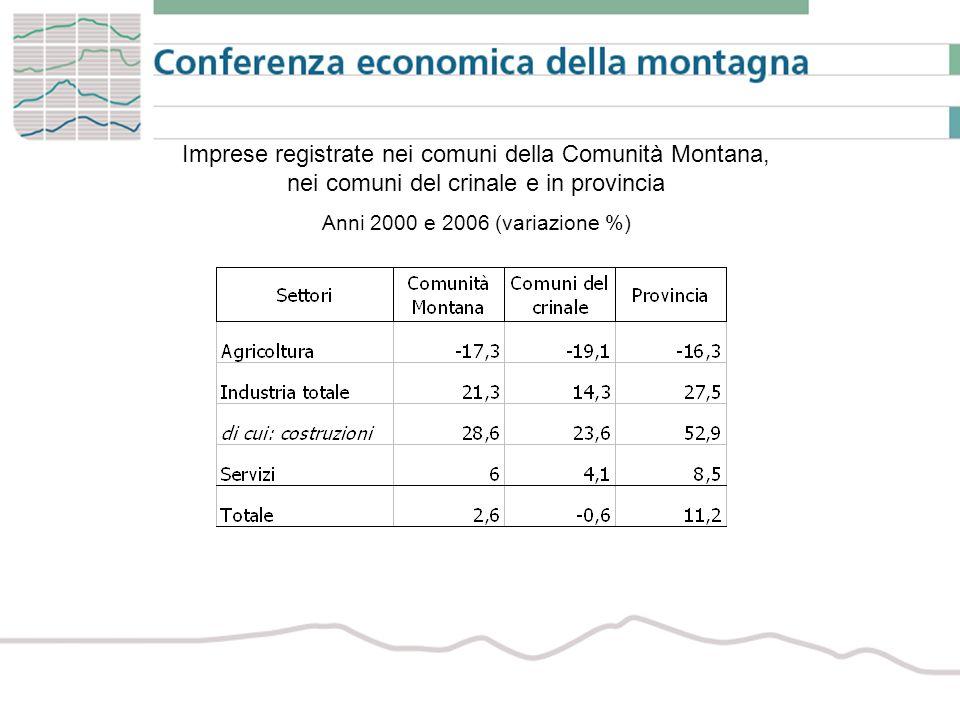 Imprese registrate nei comuni della Comunità Montana, nei comuni del crinale e in provincia Anni 2000 e 2006 (variazione %)