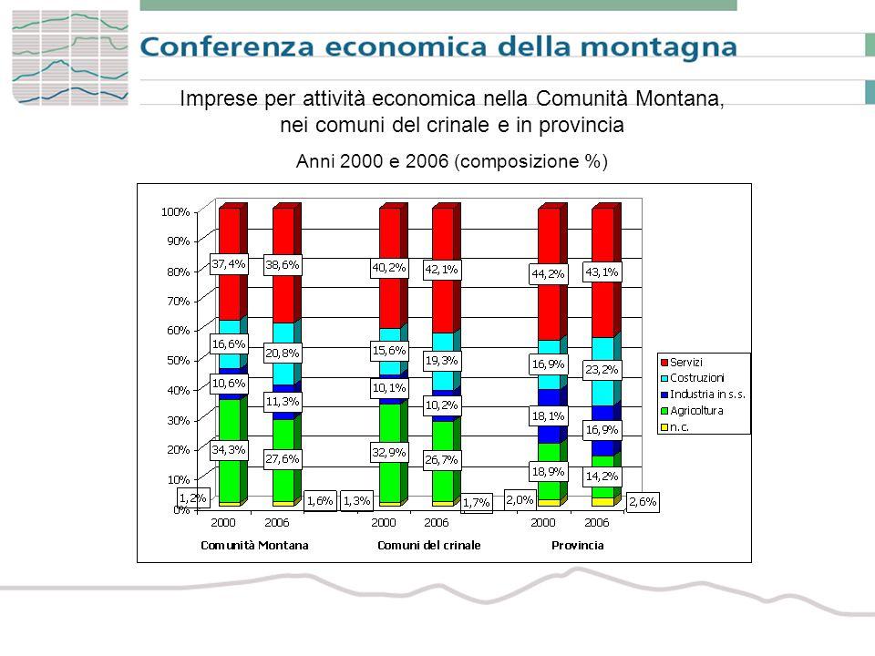 Imprese per attività economica nella Comunità Montana, nei comuni del crinale e in provincia Anni 2000 e 2006 (composizione %)