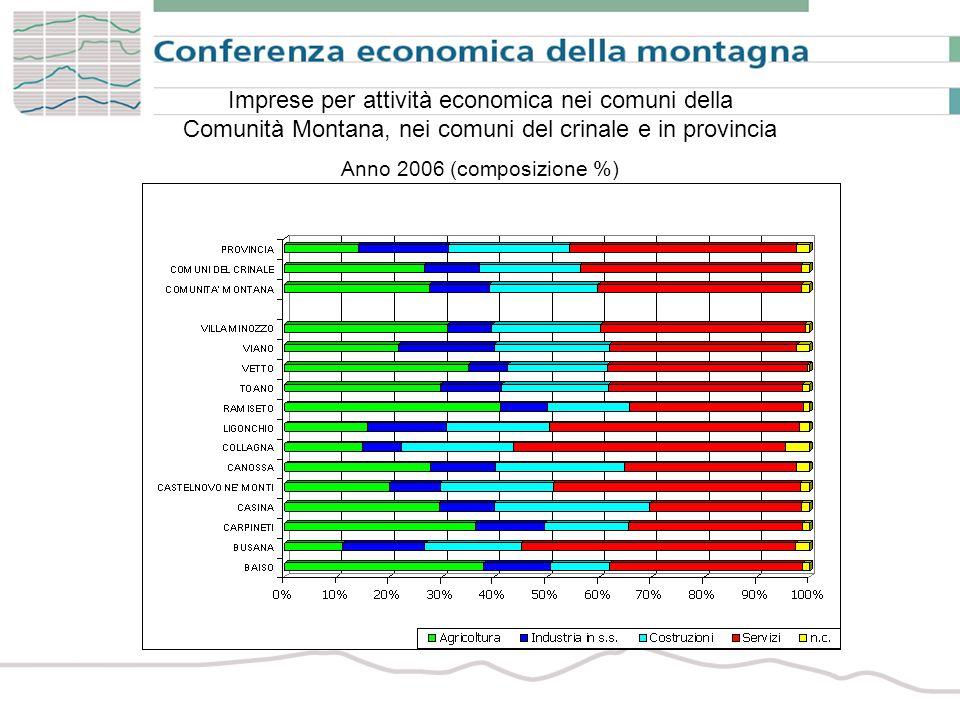 Imprese per attività economica nei comuni della Comunità Montana, nei comuni del crinale e in provincia Anno 2006 (composizione %)