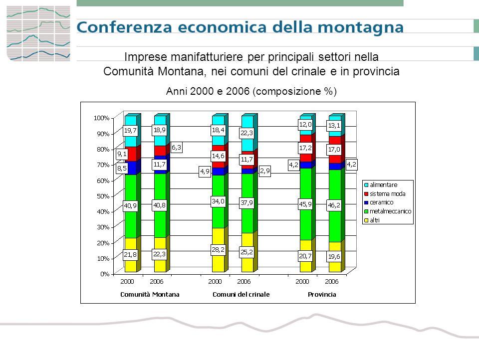 Imprese manifatturiere per principali settori nella Comunità Montana, nei comuni del crinale e in provincia Anni 2000 e 2006 (composizione %)