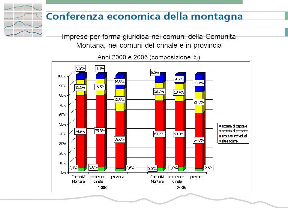 Imprese per forma giuridica nei comuni della Comunità Montana, nei comuni del crinale e in provincia Anni 2000 e 2006 (composizione %)