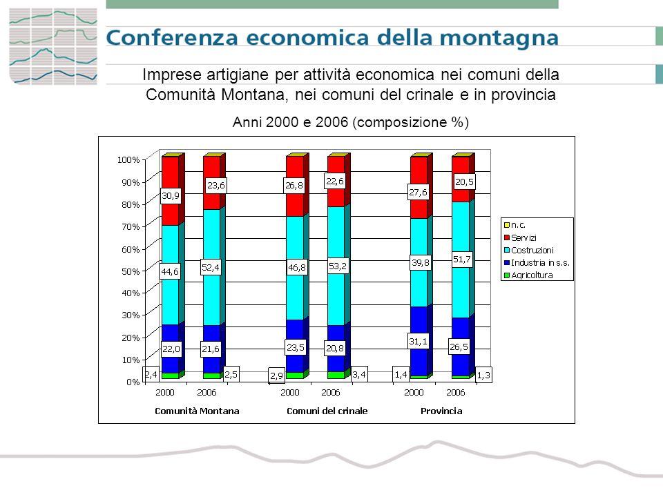 Imprese artigiane per attività economica nei comuni della Comunità Montana, nei comuni del crinale e in provincia Anni 2000 e 2006 (composizione %)