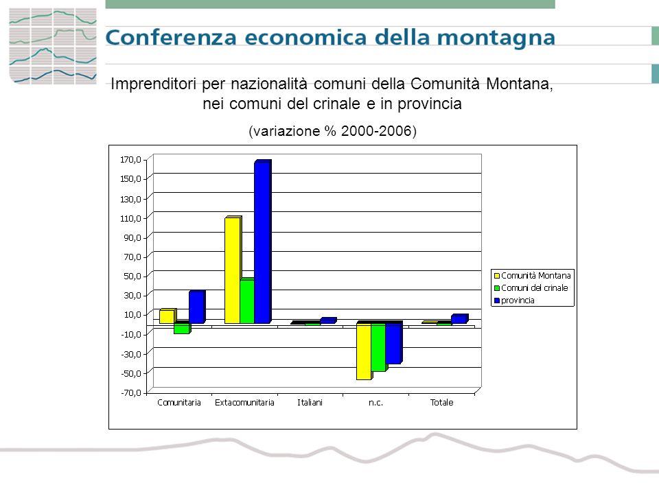 Imprenditori per nazionalità comuni della Comunità Montana, nei comuni del crinale e in provincia (variazione % 2000-2006)