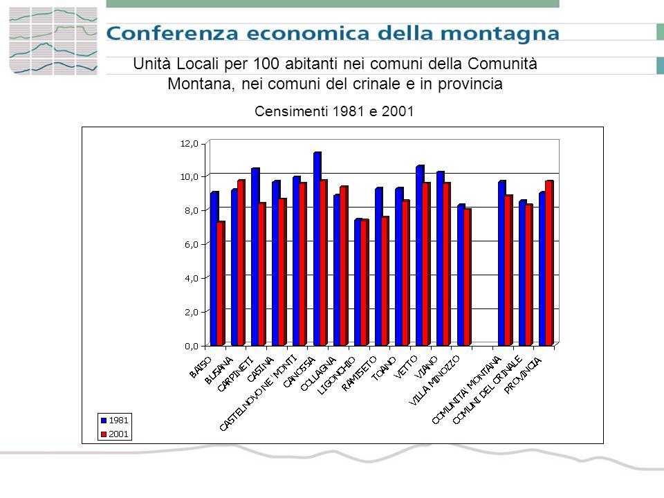 Imprese cooperative per attività economica nei comuni della Comunità Montana, nei comuni del crinale e in provincia Anno 2006 (composizione %)