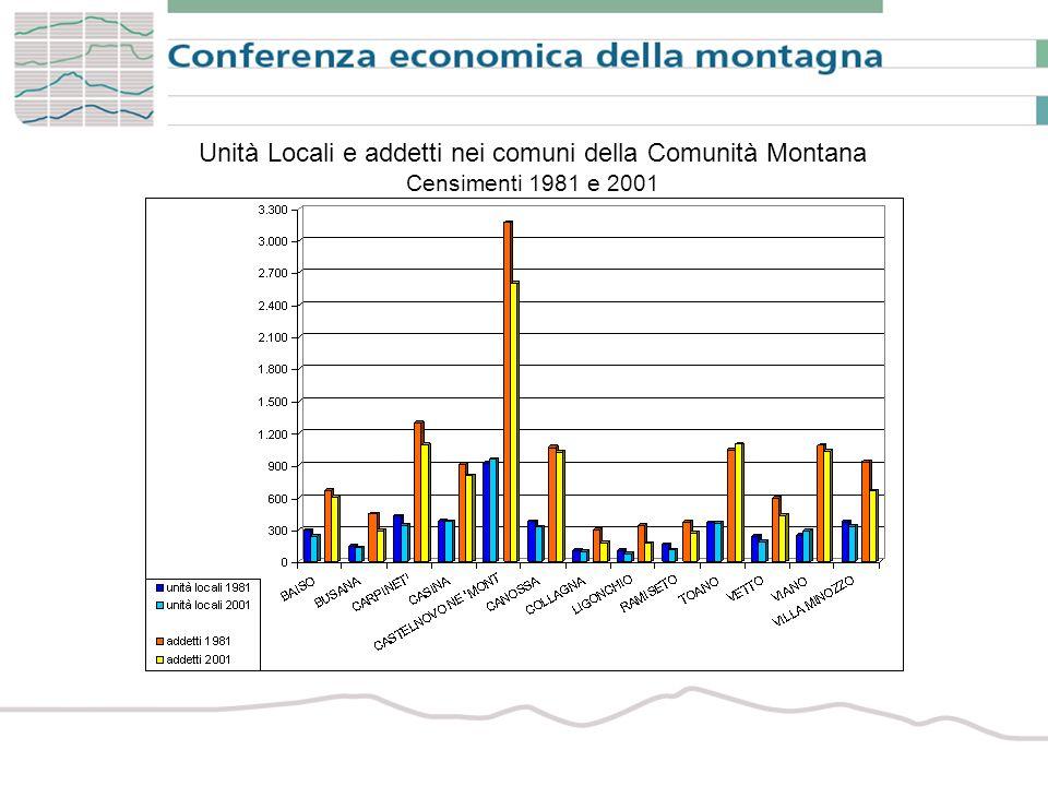 Unità Locali e addetti nei comuni della Comunità Montana Censimenti 1981 e 2001