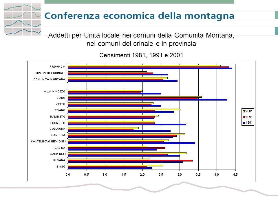 Imprese dei servizi per principali settori nella Comunità Montana, nei comuni del crinale e in provincia Anni 2000 e 2006 (composizione %)