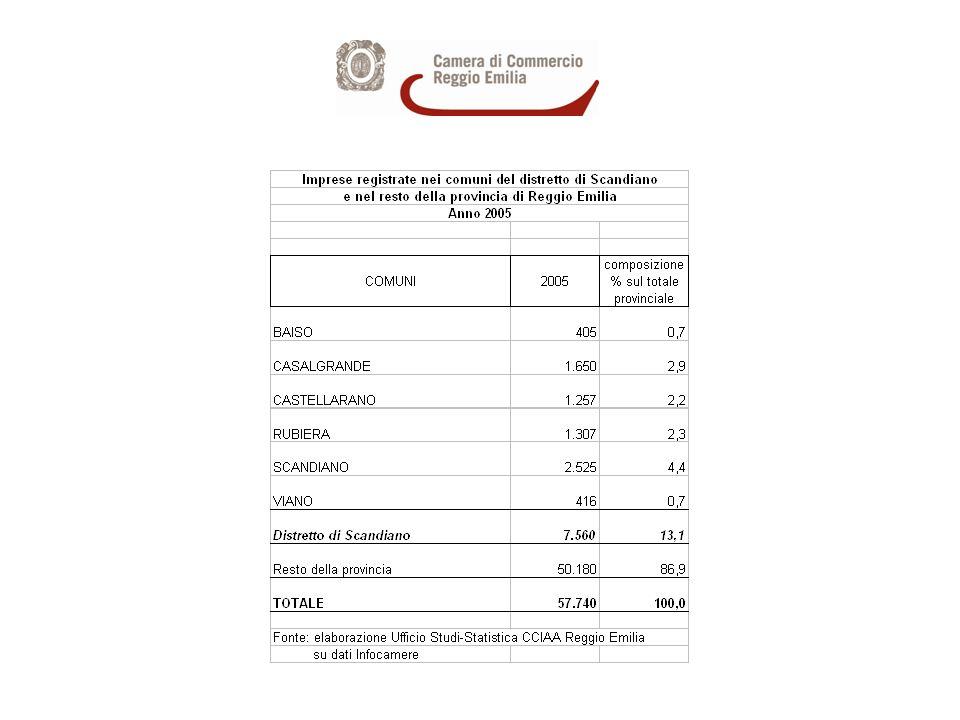 Imprese registrate nei comuni del distretto di Scandiano e nel resto della provincia di Reggio Emilia nel 2005