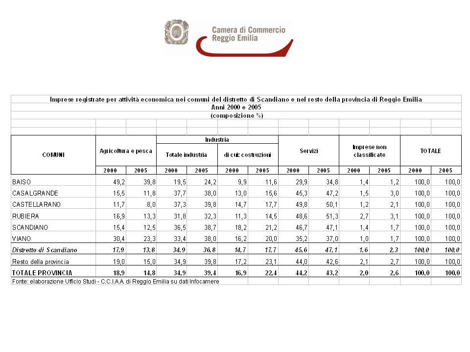 Imprese registrate nel distretto di Scandiano per settori di attività economica - Anni 2000 e 2005 - composizione % sul totale distretto