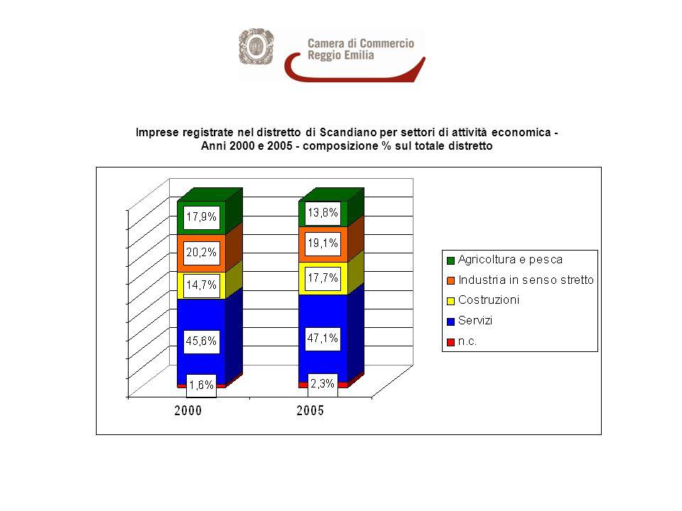 Imprese ARTIGIANE registrate nel distretto di Scandiano per settori di attività economica - Anni 2000 e 2005 - composizione % sul totale distretto
