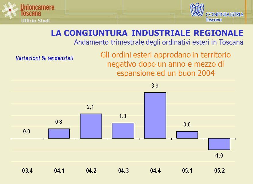 LA CONGIUNTURA INDUSTRIALE REGIONALE Andamento trimestrale degli ordinativi esteri in Toscana Ufficio Studi Gli ordini esteri approdano in territorio negativo dopo un anno e mezzo di espansione ed un buon 2004