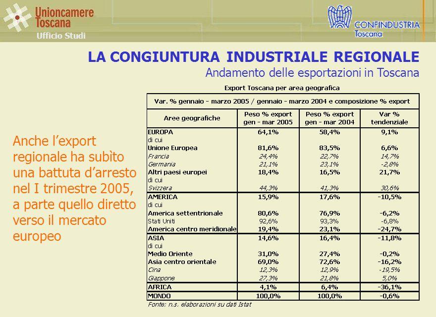 LA CONGIUNTURA INDUSTRIALE REGIONALE Andamento delle esportazioni in Toscana Ufficio Studi Anche lexport regionale ha subìto una battuta darresto nel I trimestre 2005, a parte quello diretto verso il mercato europeo
