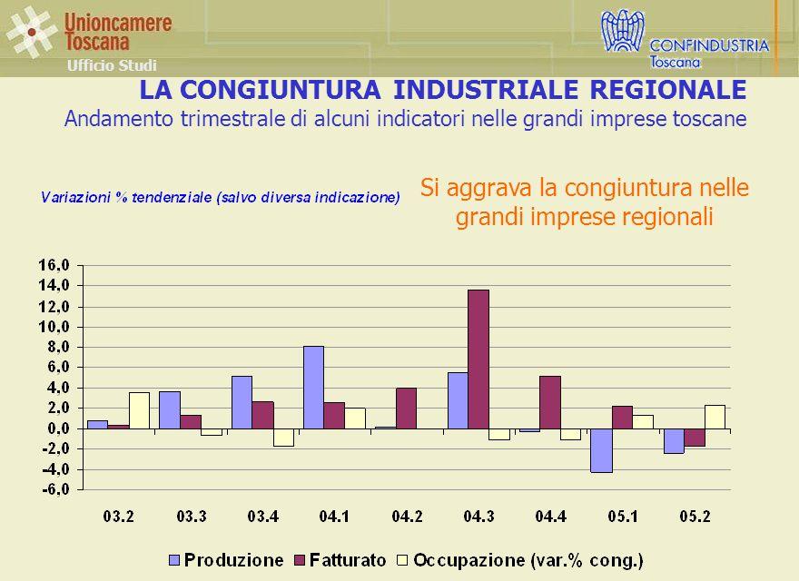 LA CONGIUNTURA INDUSTRIALE REGIONALE Andamento trimestrale di alcuni indicatori nelle grandi imprese toscane Ufficio Studi Si aggrava la congiuntura nelle grandi imprese regionali