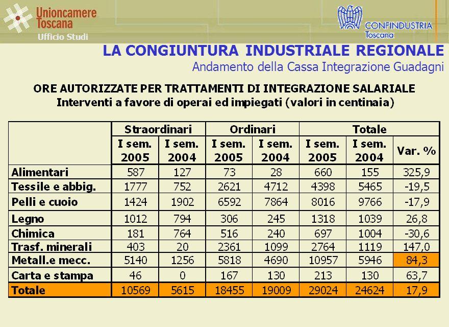 LA CONGIUNTURA INDUSTRIALE REGIONALE Andamento della Cassa Integrazione Guadagni Ufficio Studi