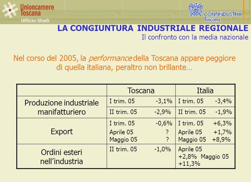 LA CONGIUNTURA INDUSTRIALE REGIONALE Il confronto con la media nazionale Ufficio Studi Nel corso del 2005, la performance della Toscana appare peggiore di quella italiana, peraltro non brillante… ToscanaItalia Produzione industriale manifatturiero I trim.