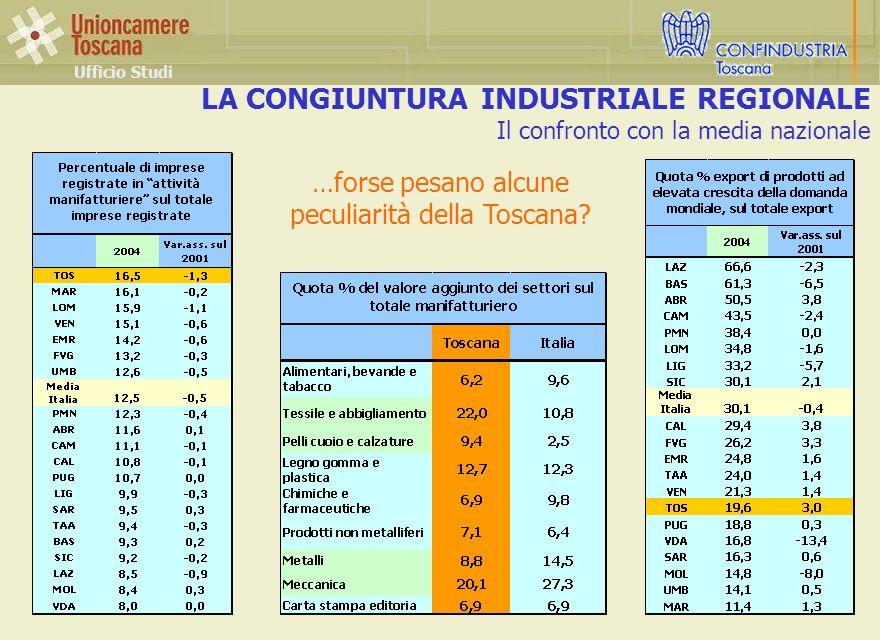 LA CONGIUNTURA INDUSTRIALE REGIONALE Il confronto con la media nazionale Ufficio Studi …forse pesano alcune peculiarità della Toscana