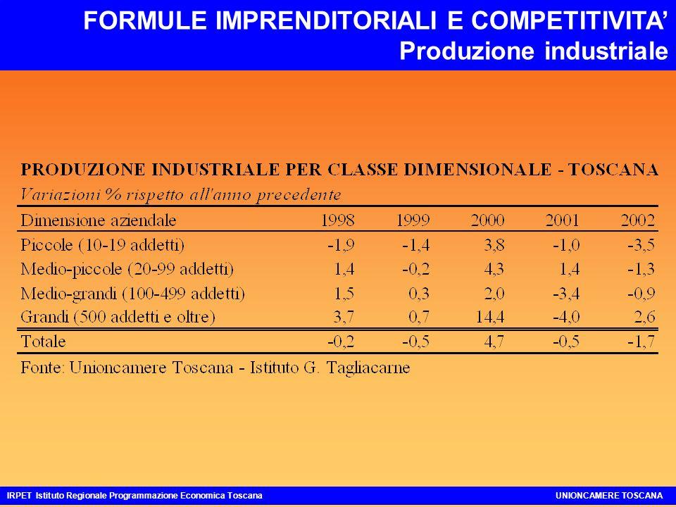 FORMULE IMPRENDITORIALI E COMPETITIVITA Produzione industriale IRPET Istituto Regionale Programmazione Economica ToscanaUNIONCAMERE TOSCANA