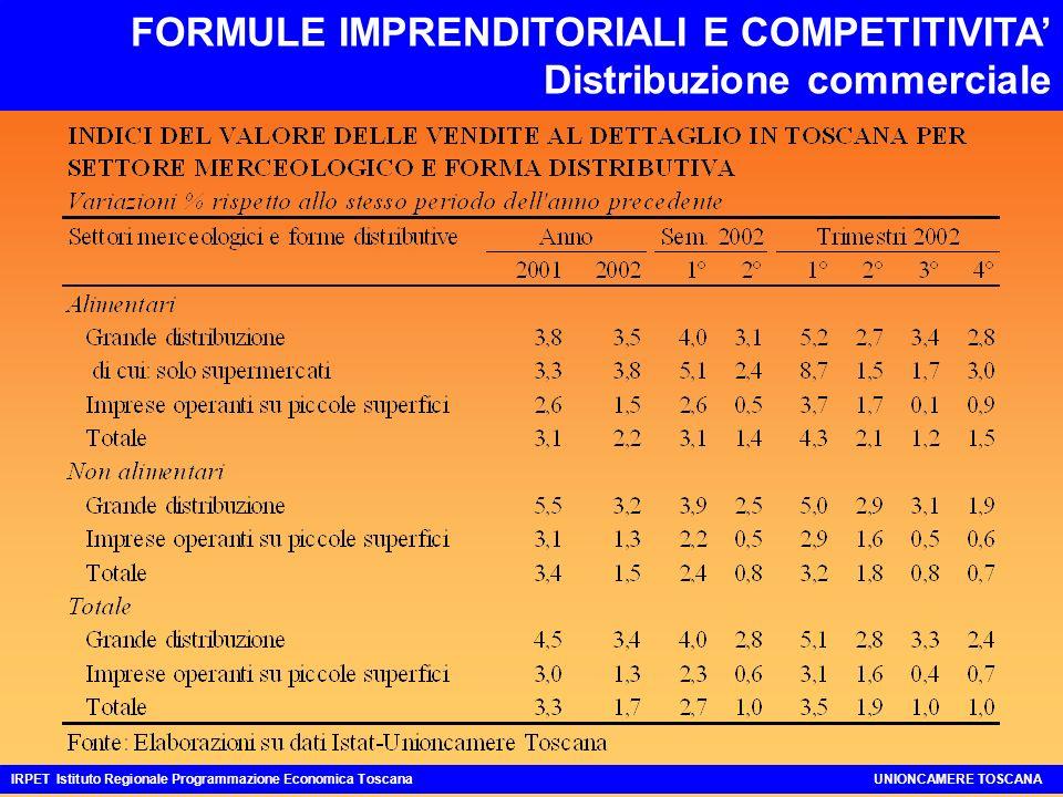 FORMULE IMPRENDITORIALI E COMPETITIVITA Distribuzione commerciale IRPET Istituto Regionale Programmazione Economica ToscanaUNIONCAMERE TOSCANA