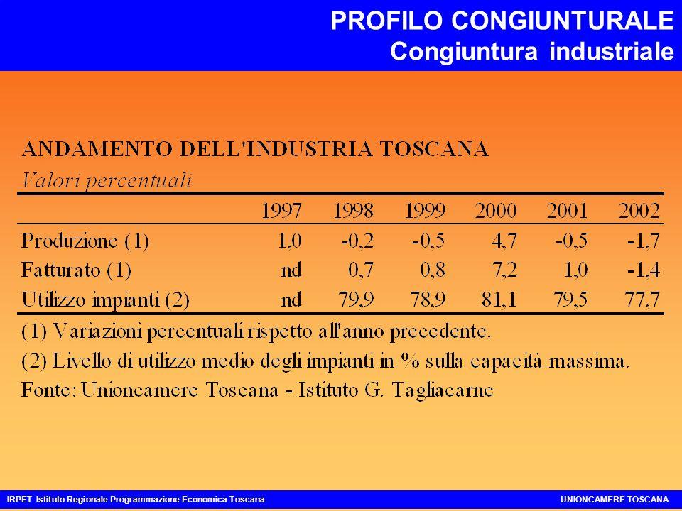 PROFILO CONGIUNTURALE Congiuntura industriale IRPET Istituto Regionale Programmazione Economica ToscanaUNIONCAMERE TOSCANA