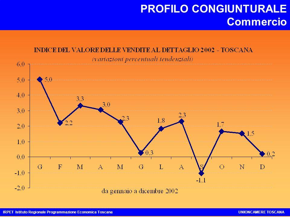 PROFILO CONGIUNTURALE Commercio IRPET Istituto Regionale Programmazione Economica ToscanaUNIONCAMERE TOSCANA