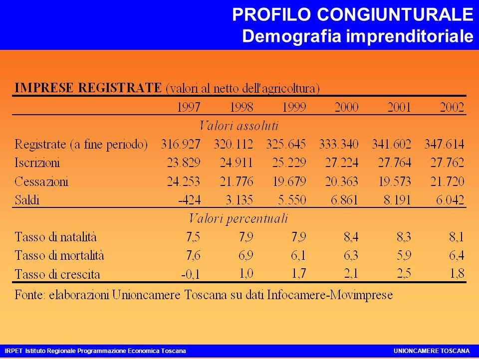 PROFILO CONGIUNTURALE Demografia imprenditoriale IRPET Istituto Regionale Programmazione Economica ToscanaUNIONCAMERE TOSCANA