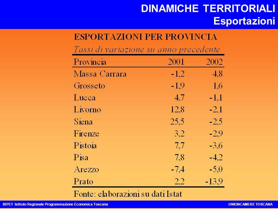 DINAMICHE TERRITORIALI Esportazioni IRPET Istituto Regionale Programmazione Economica ToscanaUNIONCAMERE TOSCANA