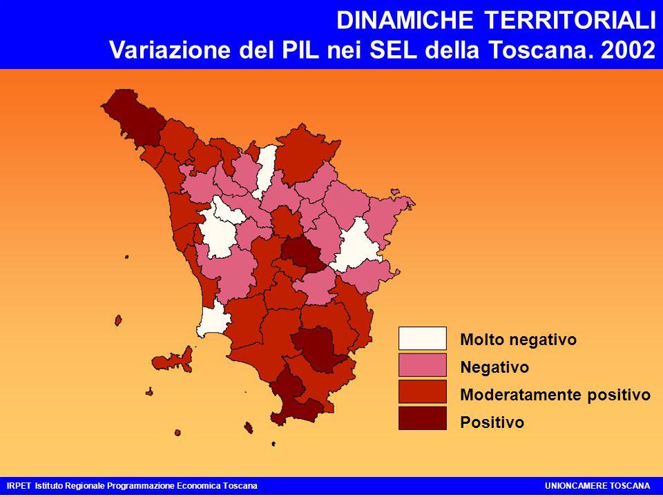 DINAMICHE TERRITORIALI Variazione del PIL nei SEL della Toscana. 2002 IRPET Istituto Regionale Programmazione Economica ToscanaUNIONCAMERE TOSCANA Mol