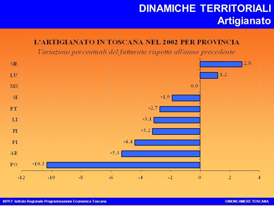 DINAMICHE TERRITORIALI Artigianato IRPET Istituto Regionale Programmazione Economica ToscanaUNIONCAMERE TOSCANA